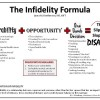 Infidelity Resources