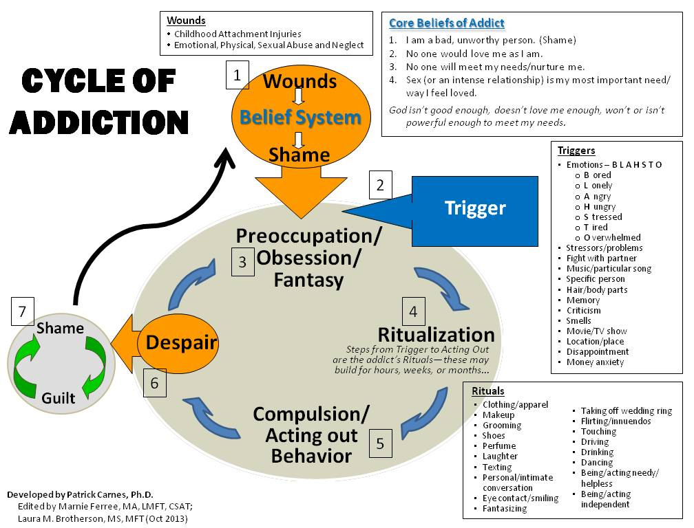 Cycle of Addiction - lauras-additions-Oct2013