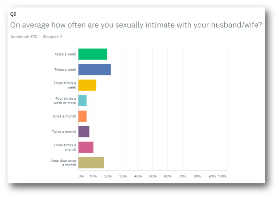 male sexuality survey